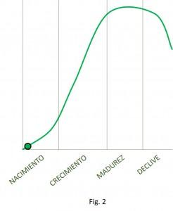 curva vida producto atesora group